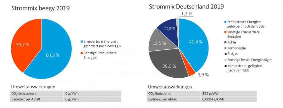 Stromkennzeichnung 2019 Deutschland und beegy